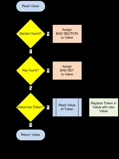 liveiniprocessflow